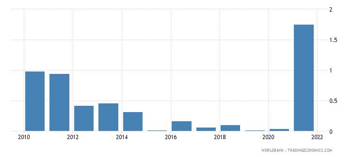 ukraine adjusted savings mineral depletion percent of gni wb data