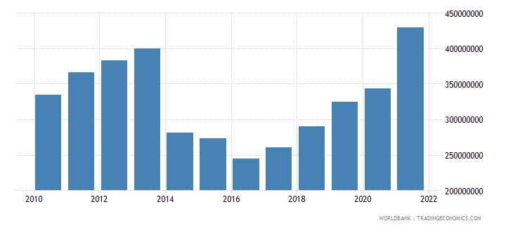 ukraine adjusted savings particulate emission damage us dollar wb data