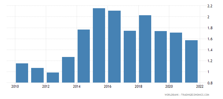 ukraine agricultural raw materials exports percent of merchandise exports wb data