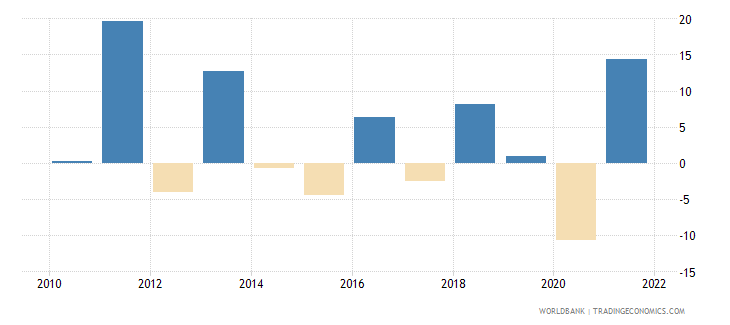 ukraine agriculture value added annual percent growth wb data