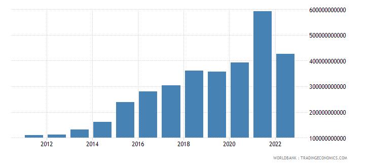 ukraine agriculture value added current lcu wb data