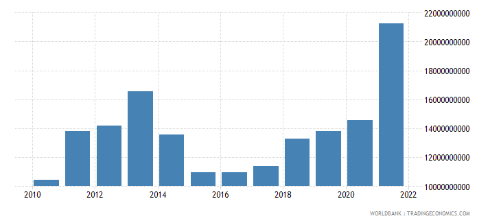 ukraine agriculture value added us dollar wb data