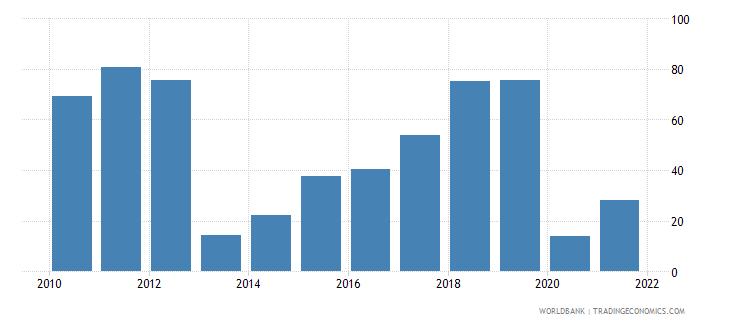 ukraine air transport freight million ton km wb data
