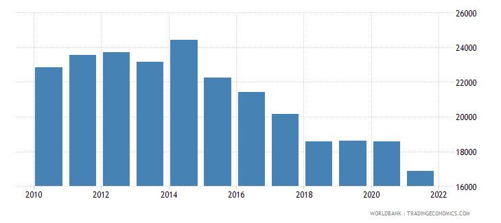 ukraine aquaculture production metric tons wb data