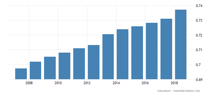 ukraine arable land hectares per person wb data