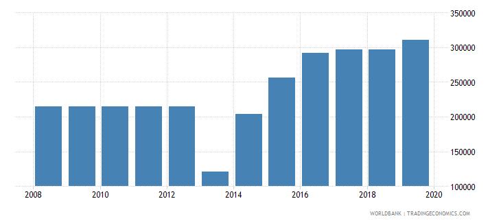 ukraine armed forces personnel total wb data