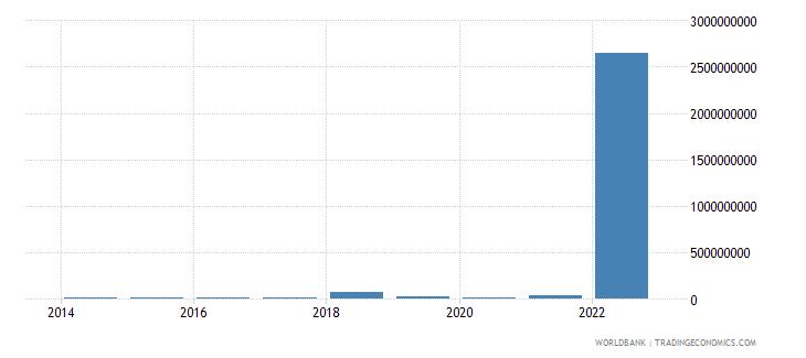 ukraine arms imports constant 1990 us$ wb data