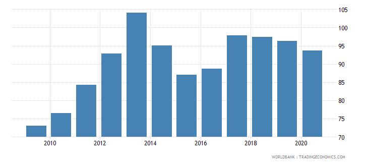 ukraine atms per 100000 adults gfd wb data