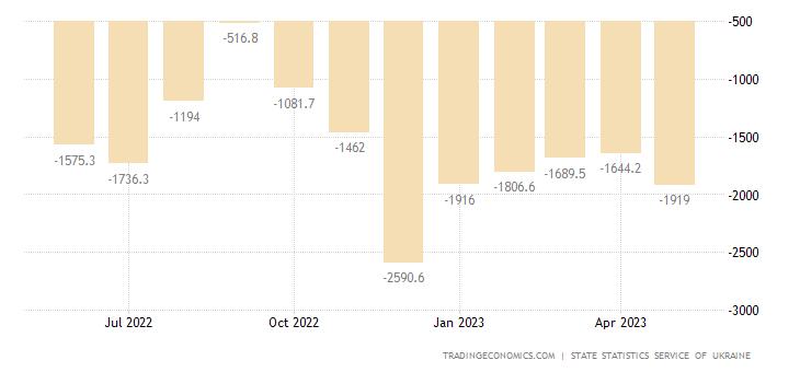 Ukraine Balance of Trade