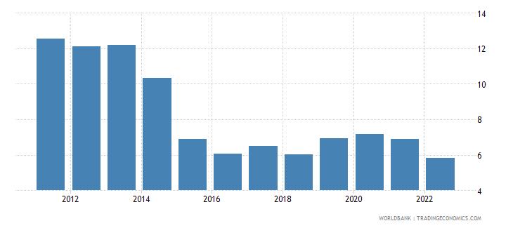 ukraine bank capital to assets ratio percent wb data