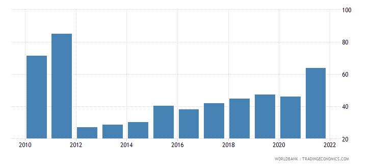 ukraine bank concentration percent wb data