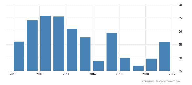 ukraine bank cost to income ratio percent wb data