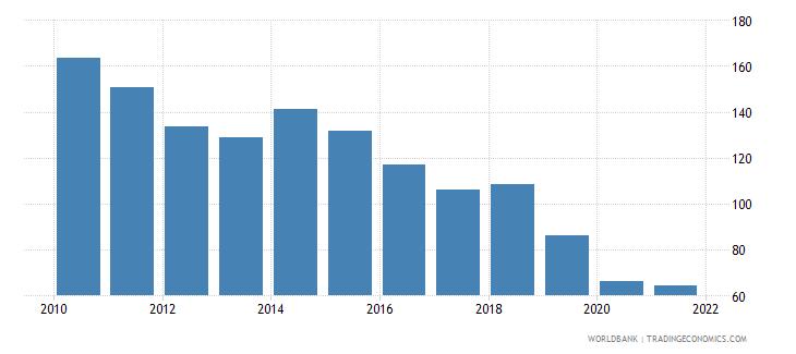 ukraine bank credit to bank deposits percent wb data