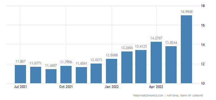 Ukraine Bank Lending Rate