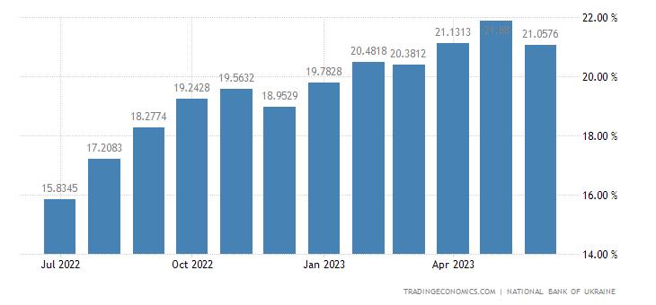 Ukraine Bank Lending Rate