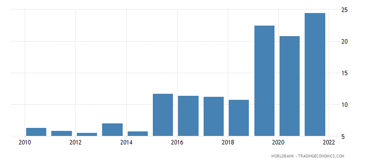ukraine bank liquid reserves to bank assets ratio percent wb data