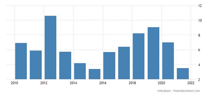 ukraine bank net interest margin percent wb data