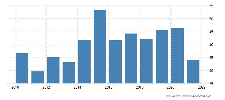 ukraine bank noninterest income to total income percent wb data