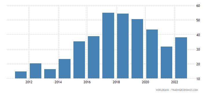 ukraine bank nonperfoming loans to total gross loans percent wb data