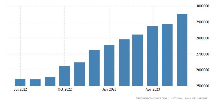 Ukraine Banks Balance Sheet