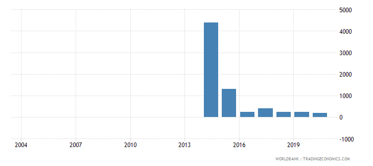 ukraine battle related deaths number of people wb data