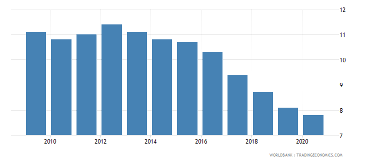 ukraine birth rate crude per 1 000 people wb data