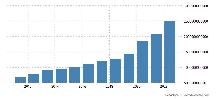 ukraine broad money current lcu wb data