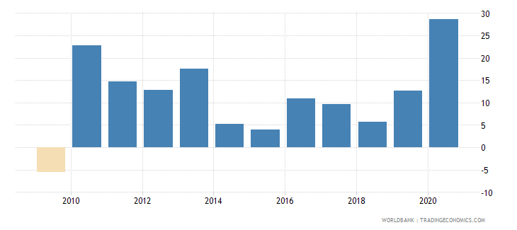 ukraine broad money growth annual percent wb data