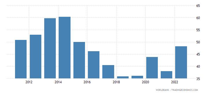 ukraine broad money percent of gdp wb data
