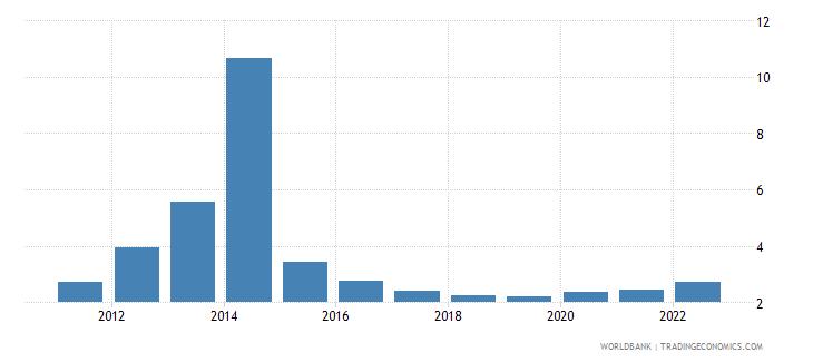 ukraine broad money to total reserves ratio wb data