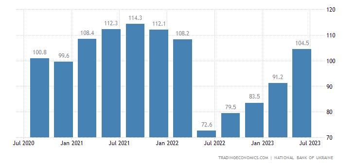 Ukraine Business Confidence