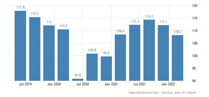 Ukraine Business Confidence