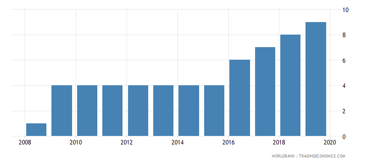 ukraine business extent of disclosure index 0 less disclosure to 10 more disclosure wb data