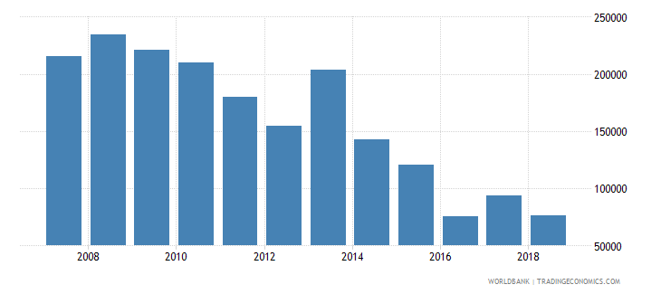ukraine capture fisheries production metric tons wb data