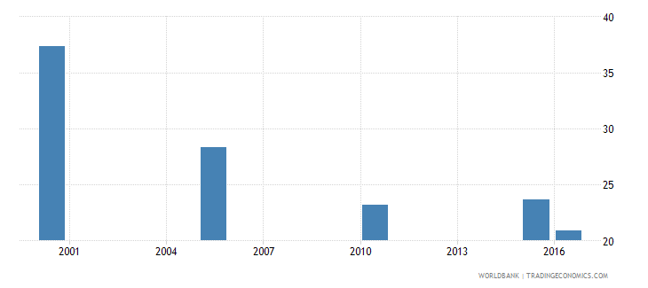 ukraine cause of death by injury ages 15 34 female percent relevant age wb data