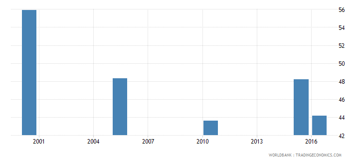 ukraine cause of death by injury ages 15 34 male percent relevant age wb data