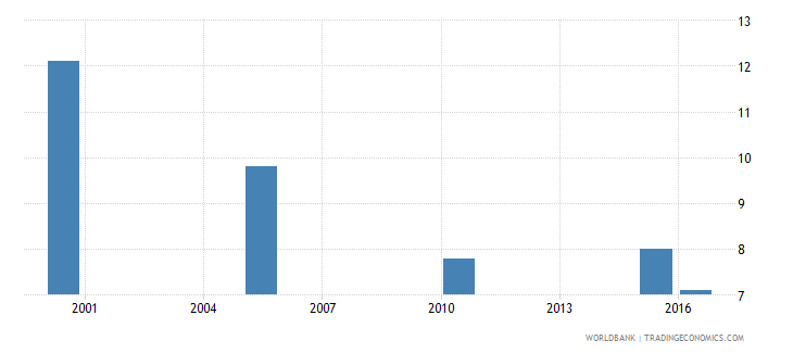ukraine cause of death by injury ages 35 59 female percent relevant age wb data