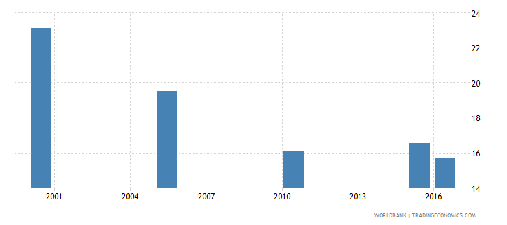 ukraine cause of death by injury ages 35 59 male percent relevant age wb data