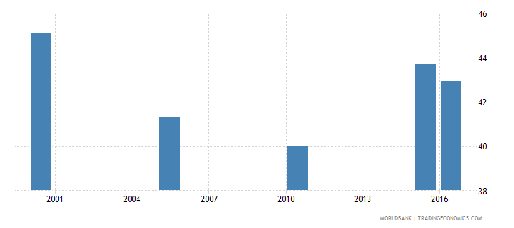 ukraine cause of death by non communicable diseases ages 15 34 female percent relevant age wb data
