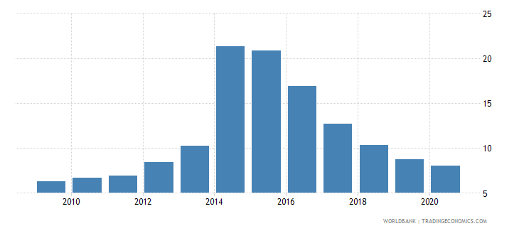 ukraine central bank assets to gdp percent wb data