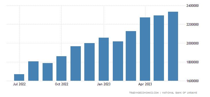 Ukraine Central Bank Balance Sheet