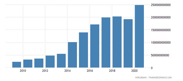ukraine central government debt total current lcu wb data