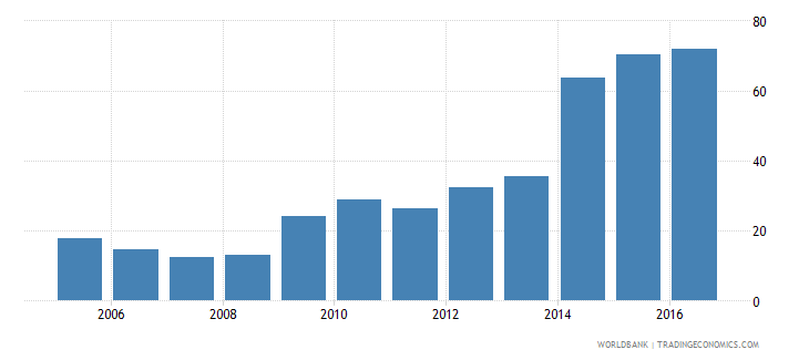 ukraine central government debt total percent of gdp wb data