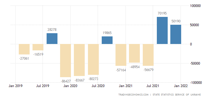 Ukraine Changes in Inventories