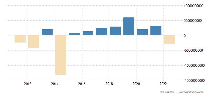 ukraine changes in net reserves bop us dollar wb data