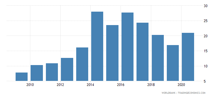 ukraine claims on central government etc percent gdp wb data