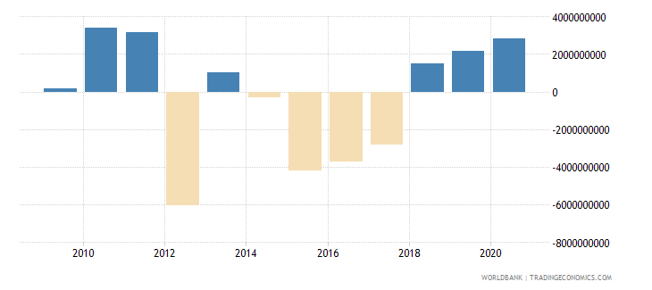 ukraine commercial banks and other lending ppg  plus  png nfl us dollar wb data