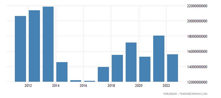 ukraine commercial service exports us dollar wb data