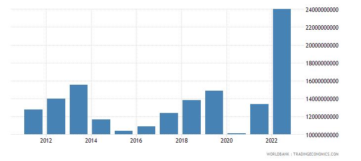 ukraine commercial service imports us dollar wb data