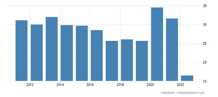 ukraine communications computer etc percent of service imports bop wb data